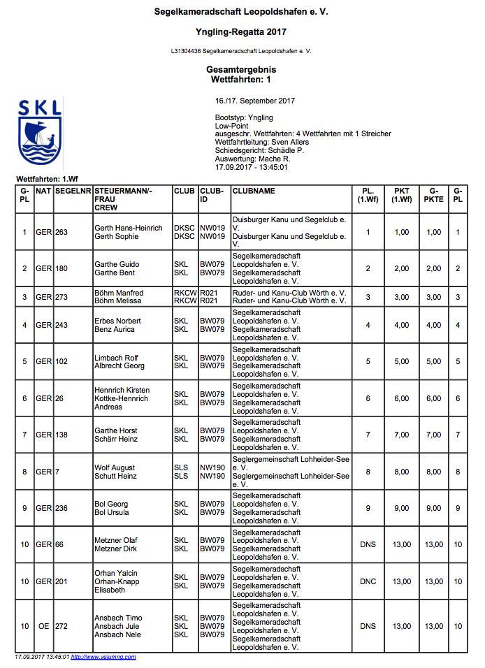 Ergebnisse Yngling-Regatta am 16.-17. September 2017