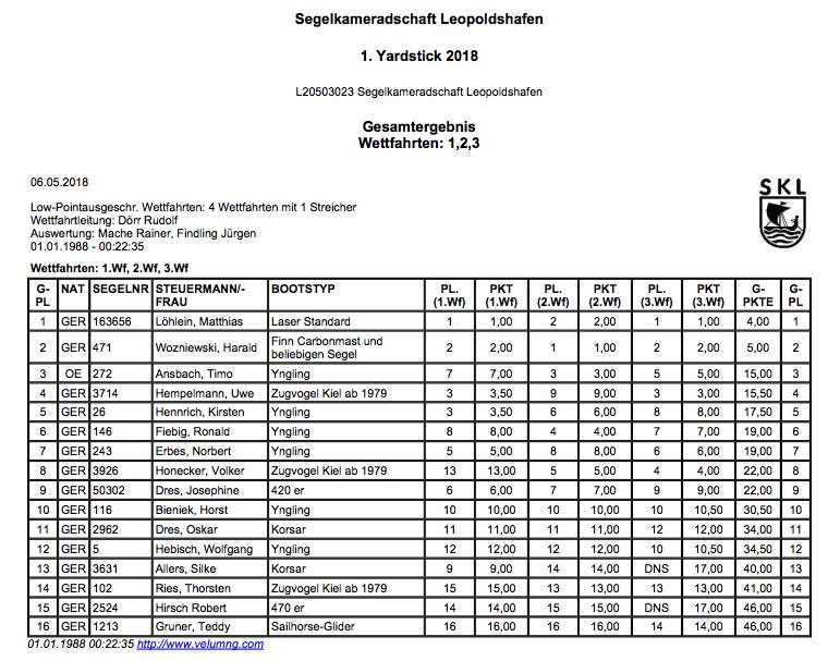 Ergebnisse Yardstick-Regatta am 06.05.2018