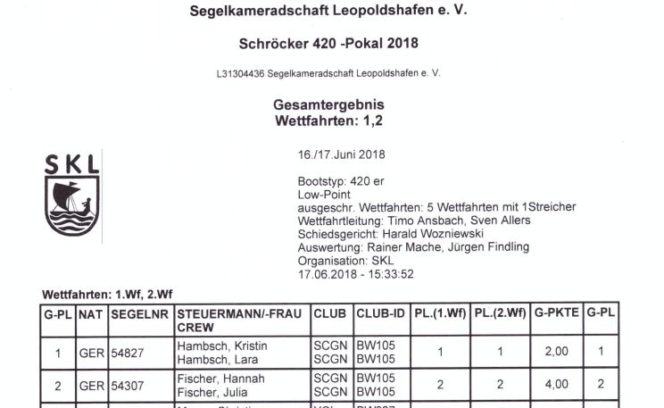 Ergebnisse Schröcker Gold Opti und 420er