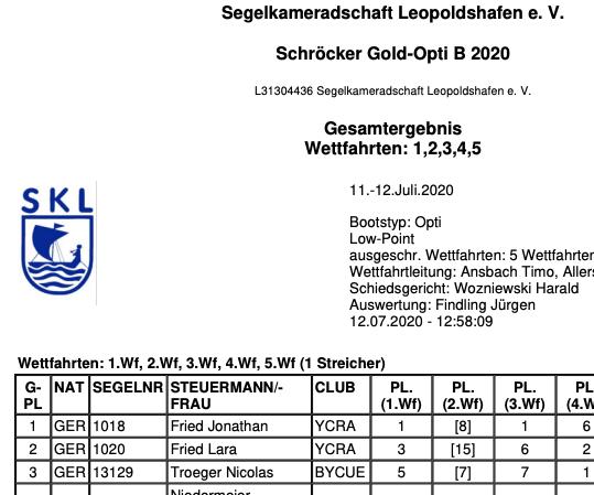 Ergebnisse Schröcker Gold Opti 2020